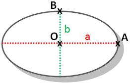 calcul aire ellipse