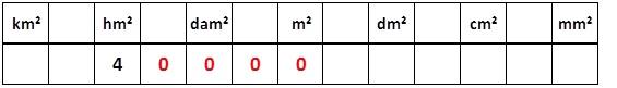 tableau conversion en m2