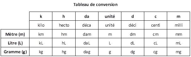 Tableau De Conversion Metres Litres Grammes